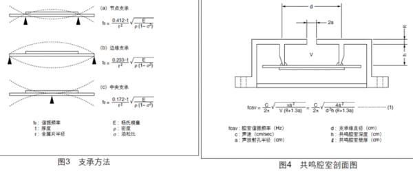 图2所示为压电振动板的振荡体系。 当在压电振动板的两个电极间施加直流电压时,由于压电效应,导致机械变形。对于形状扭曲的压电元件,其变形以辐射方向伸展。 压电振动板则沿图2(a)所示方向弯曲,而粘结于压电振动板的金属片不会伸展。相反,当压电元件收缩时,压电振动板则会沿图2(b)所示方向弯曲。因此,当交流电压穿过电极时,如图2(c)所示,图2(a)和图2(b)所示之弯曲就会交替重复发生,从而在空气中产生声波。  压电蜂鸣片一般而言,人的声频范围大约在20Hz到20kHz之间。人们最易听到的声频为2kHz到4k
