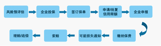 中信保为外贸企业提供保单融资服务