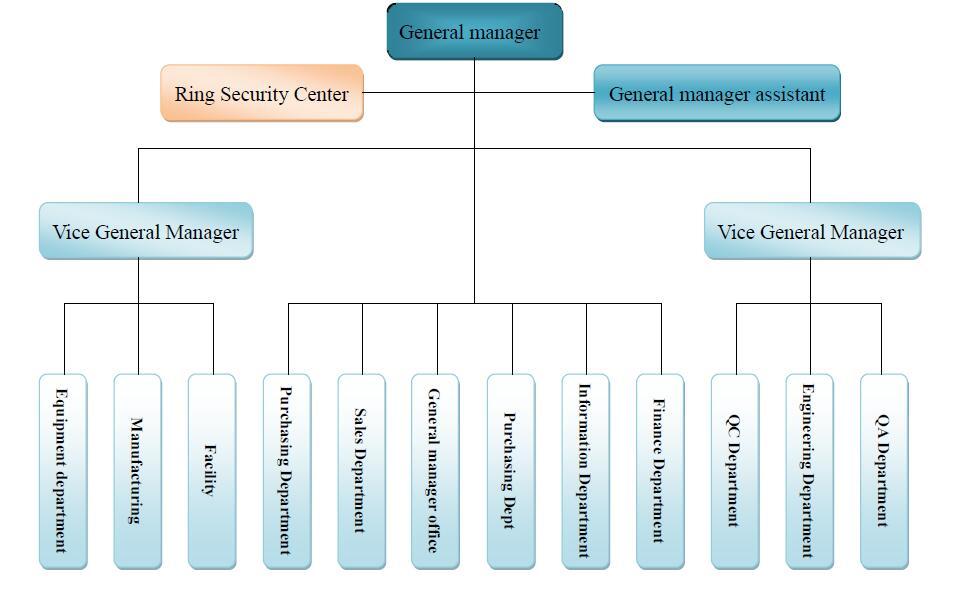 英文组织架构1