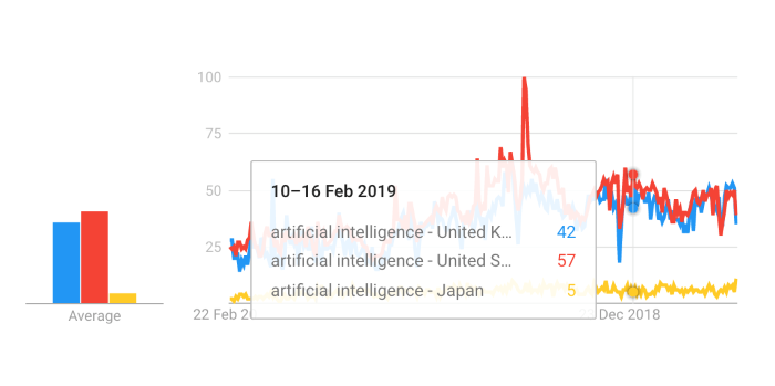 google-trends-ai