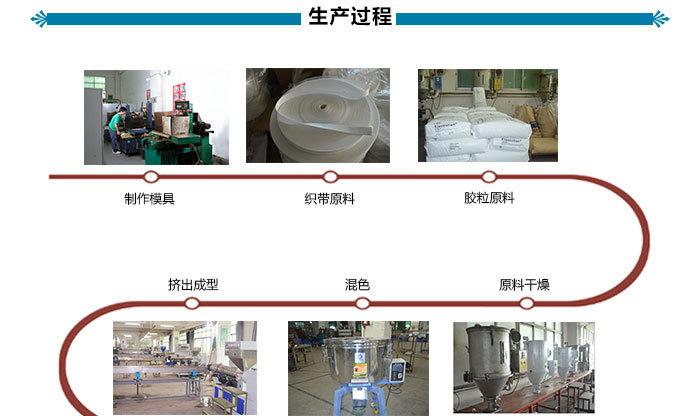 织带涂层, 涂层织带, 织带包胶, 过胶织带, 塑胶织带-生产过程.jpg