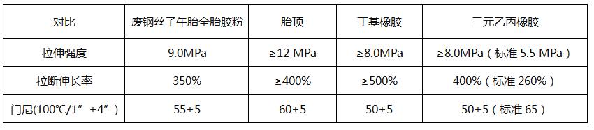 再生胶性能指标对比表