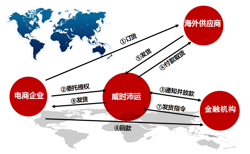 One-stop Internet foreign trade