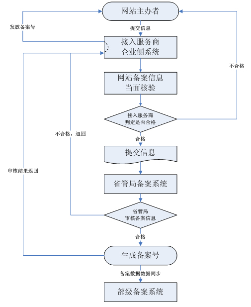 ICP information report flow chart.jpg